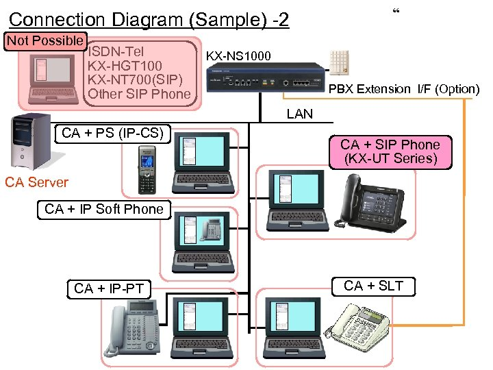 Connection Diagram (Sample) -2 Not Possible ISDN-Tel KX-HGT 100 KX-NT 700(SIP) Other SIP Phone