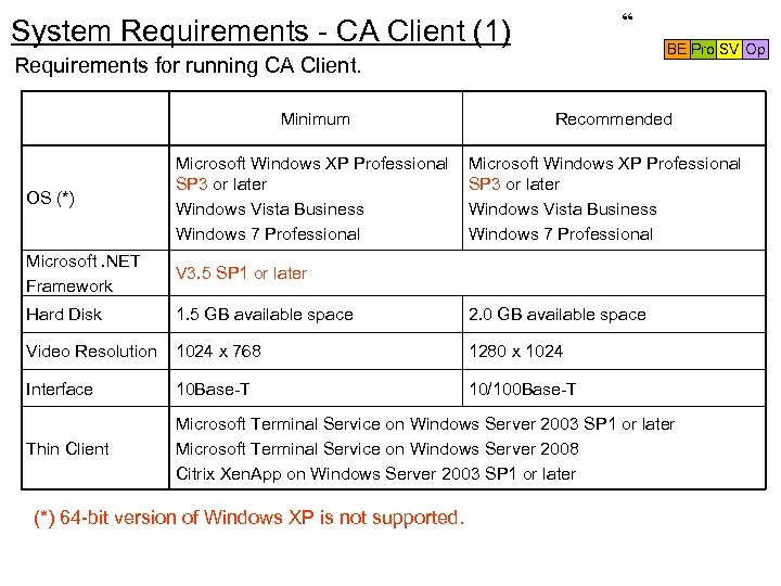 """ System Requirements - CA Client (1) BE Pro SV Op Requirements for running"