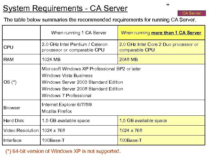 "System Requirements - CA Server "" CA Server The table below summaries the recommended"