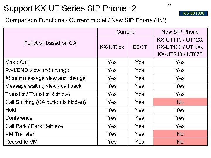 """ Support KX-UT Series SIP Phone -2 KX-NS 1000 Comparison Functions - Current model"