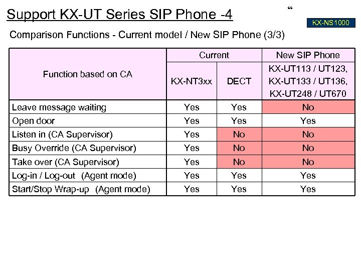 """ Support KX-UT Series SIP Phone -4 KX-NS 1000 Comparison Functions - Current model"