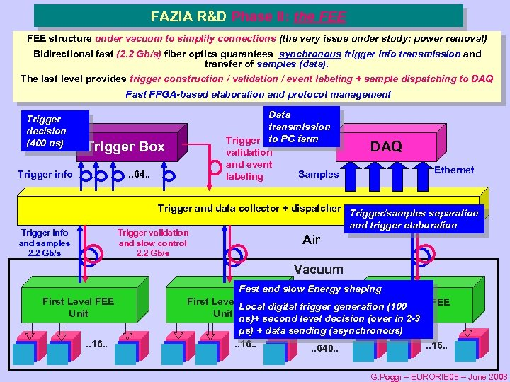 FAZIA R&D Phase II: the FEE structure under vacuum to simplify connections (the very