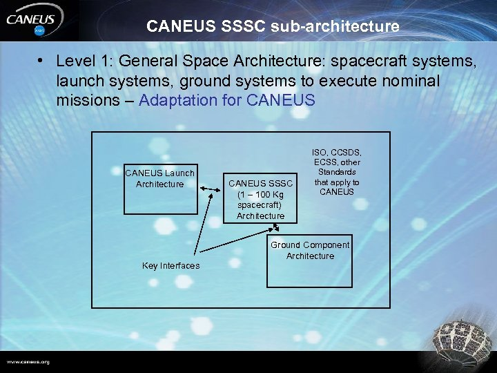 CANEUS SSSC sub-architecture • Level 1: General Space Architecture: spacecraft systems, launch systems, ground