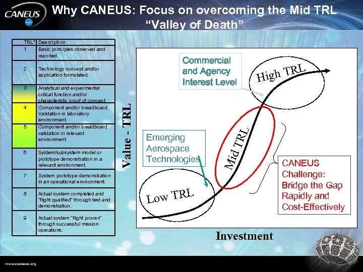 "Why CANEUS: Focus on overcoming the Mid TRL ""Valley of Death"" TRL* Description 1"