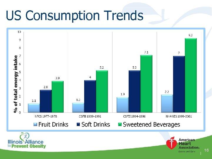 US Consumption Trends 16
