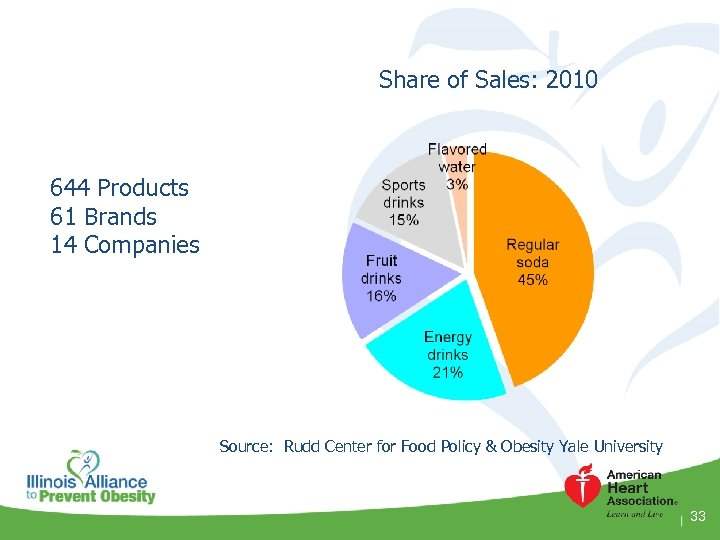 Share of Sales: 2010 644 Products 61 Brands 14 Companies Source: Rudd Center for