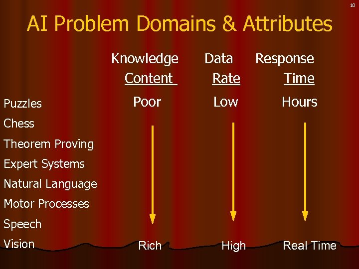 10 AI Problem Domains & Attributes Knowledge Content Puzzles Data Rate Response Time Poor