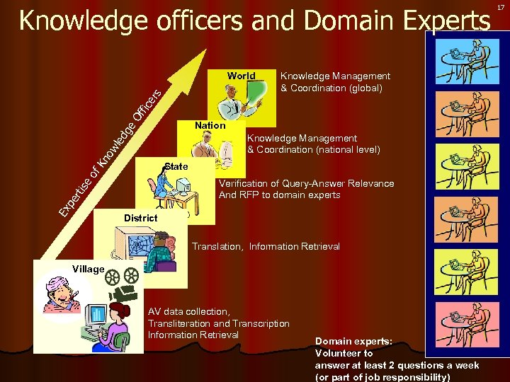Knowledge officers and Domain Experts Knowledge Management & Coordination (global) Of fic er s