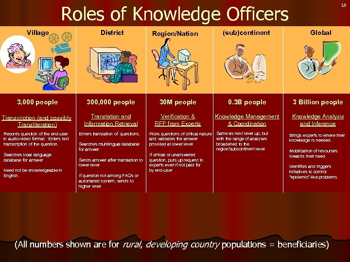 18 Roles of Knowledge Officers Village District 3, 000 people 300, 000 people 30