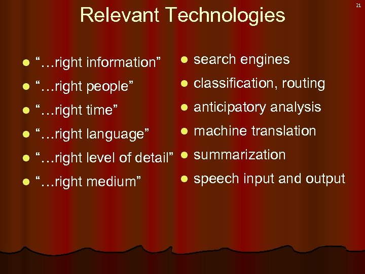 """Relevant Technologies l """"…right information"""" l search engines l """"…right people"""" l classification, routing"""