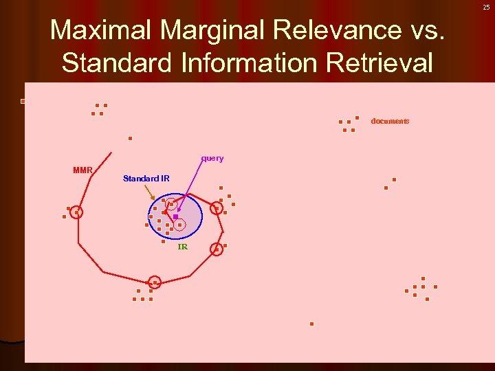 25 Maximal Marginal Relevance vs. Standard Information Retrieval documents query MMR Standard IR IR