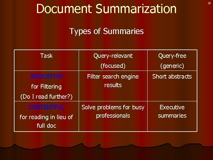 Document Summarization Types of Summaries Task for Filtering Query-free (focused) INDICATIVE Query-relevant (generic) Filter
