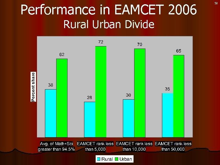 Performance in EAMCET 2006 Rural Urban Divide 58