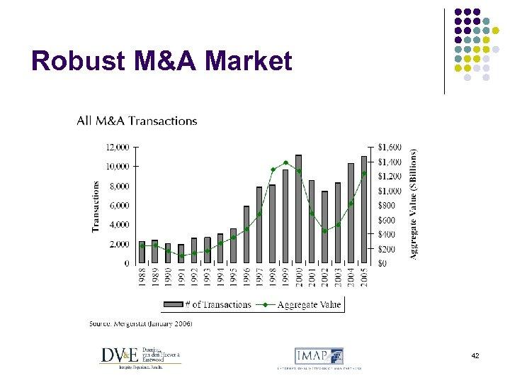 Robust M&A Market 42
