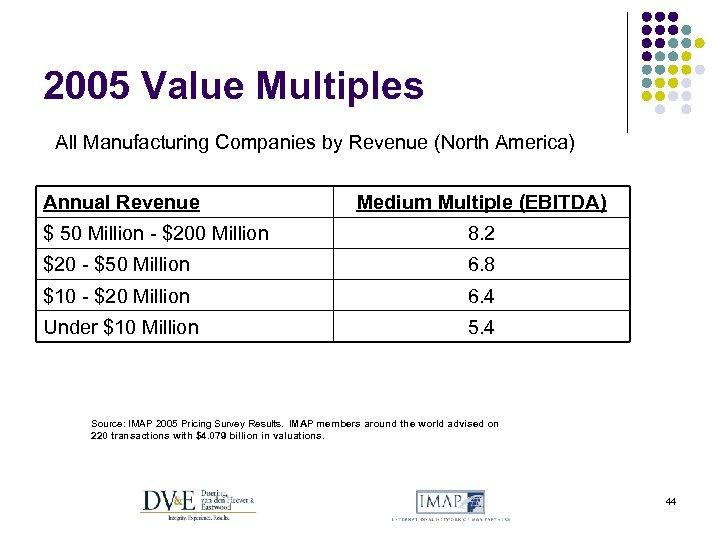 2005 Value Multiples All Manufacturing Companies by Revenue (North America) Annual Revenue Medium Multiple