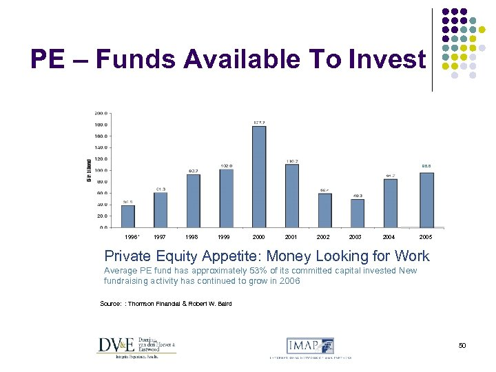PE – Funds Available To Invest 98. 6 1996 ' 1997 1998 1999 2000