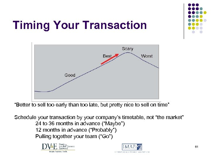 """Timing Your Transaction """"Better to sell too early than too late, but pretty nice"""