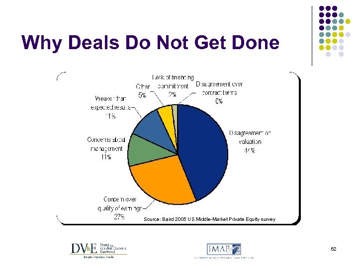 Why Deals Do Not Get Done Source: Baird 2005 US Middle-Market Private Equity survey