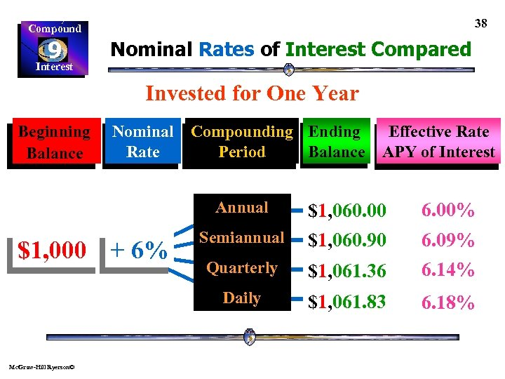 38 Compound 9 Interest Nominal Rates of Interest Compared Invested for One Year Beginning