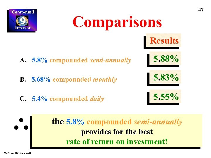 Compound 9 Interest 47 Comparisons Results A. 5. 8% compounded semi-annually 5. 88% B.
