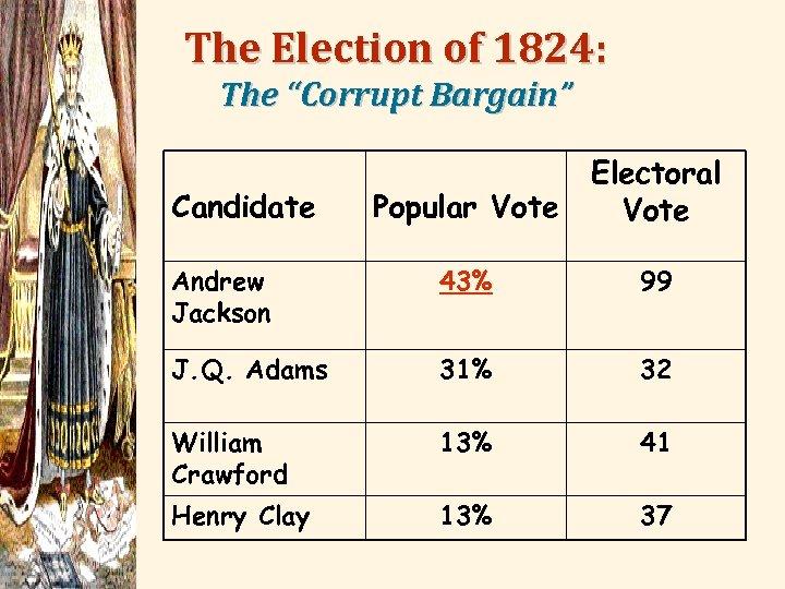 "The Election of 1824: The ""Corrupt Bargain"" Popular Vote Electoral Vote Andrew Jackson 43%"