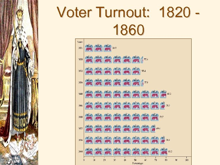 Voter Turnout: 1820 1860
