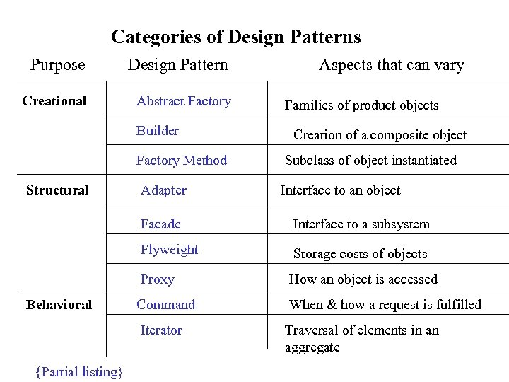 Categories of Design Patterns Purpose Design Pattern Creational Abstract Factory Builder Aspects that can