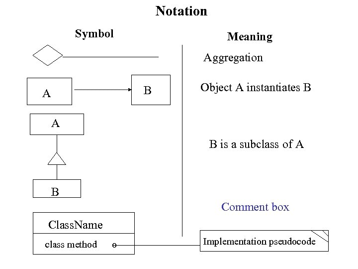Notation Symbol Meaning Aggregation B A Object A instantiates B A B is a