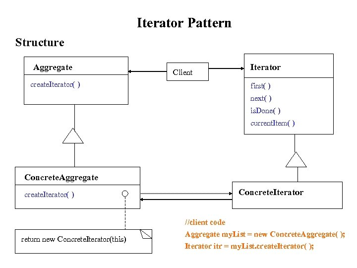 Iterator Pattern Structure Aggregate Client create. Iterator( ) Iterator first( ) next( ) is.