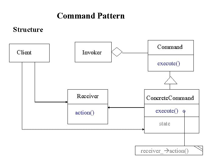 Command Pattern Structure Client Invoker Command execute() Receiver action() Concrete. Command execute() o state