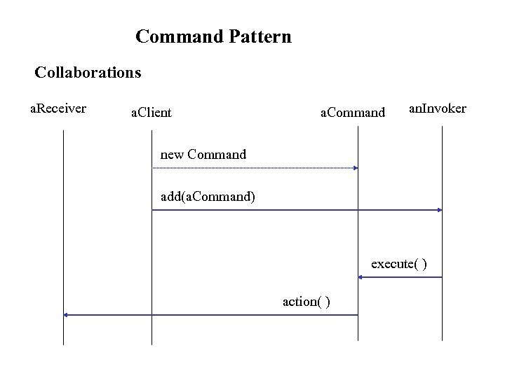 Command Pattern Collaborations a. Receiver a. Client a. Command an. Invoker new Command add(a.