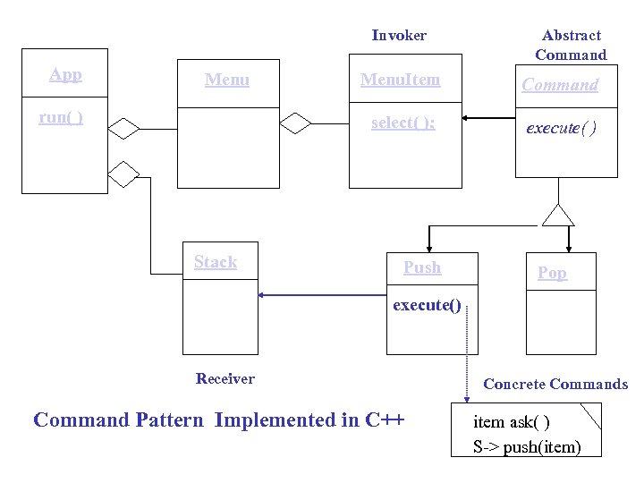 Invoker App Menu Abstract Command Stack Command select( ); run( ) Menu. Item execute(