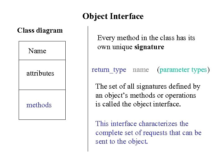 Object Interface Class diagram Name attributes methods Every method in the class has its