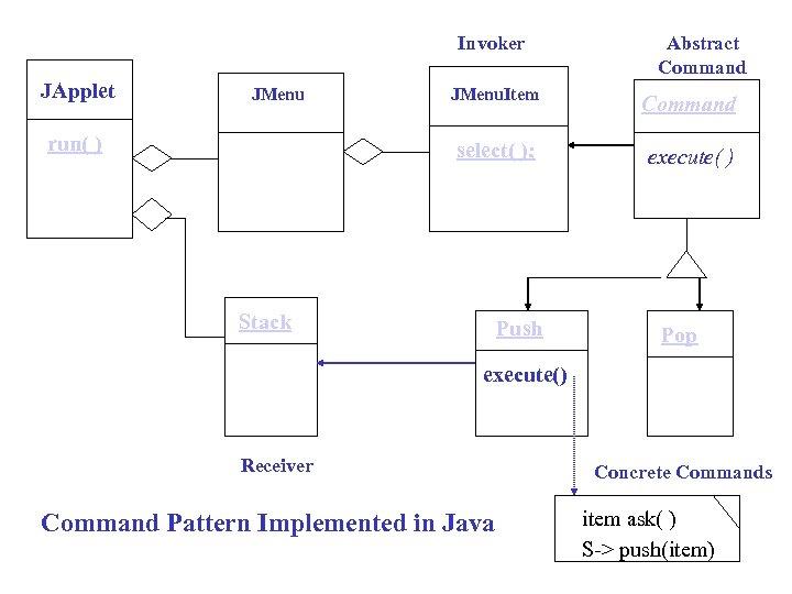 Invoker JApplet JMenu Abstract Command select( ); run( ) JMenu. Item execute( ) Stack