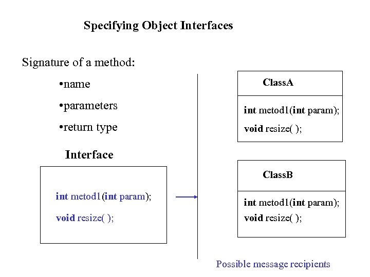 Specifying Object Interfaces Signature of a method: • name Class. A • parameters int
