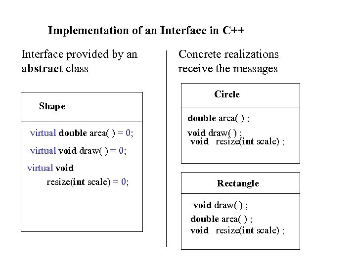 Implementation of an Interface in C++ Interface provided by an abstract class Concrete realizations