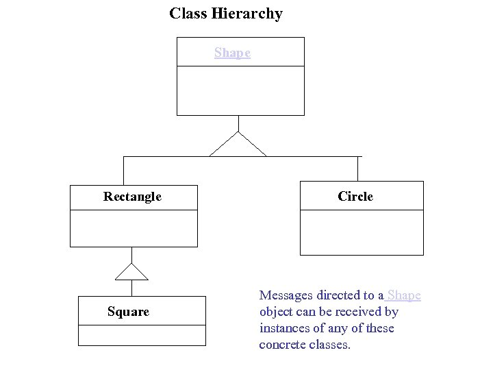 Class Hierarchy Shape Rectangle Square Circle Messages directed to a Shape object can be