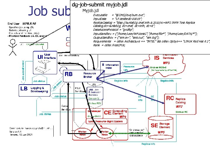 dg-job-submit myjob. jdl Job submission scenario Myjob. jdl Executable =