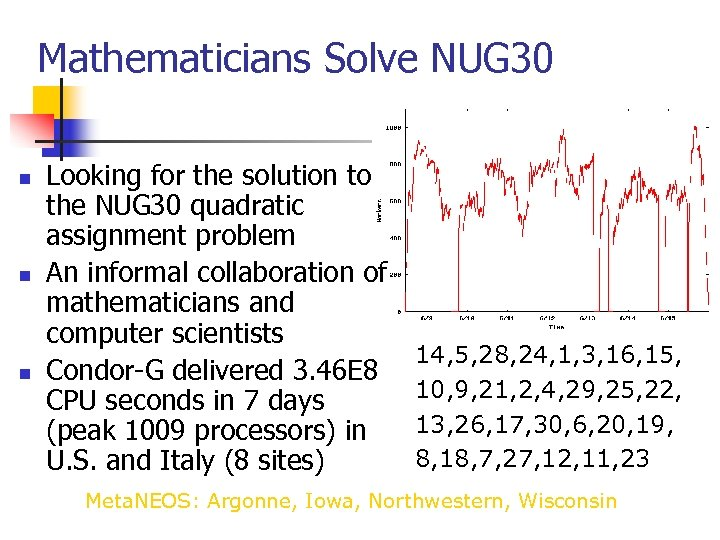 Mathematicians Solve NUG 30 n n n Looking for the solution to the NUG