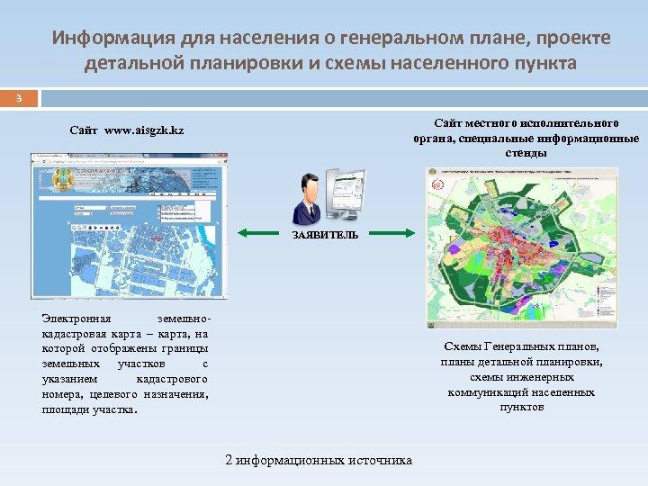 Информация для населения о генеральном плане, проекте детальной планировки и схемы населенного пункта 3
