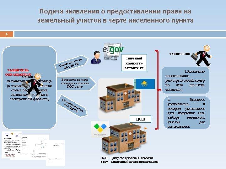 Подача заявления о предоставлении права на земельный участок в черте населенного пункта 4 ЗАЯВИТЕЛЮ