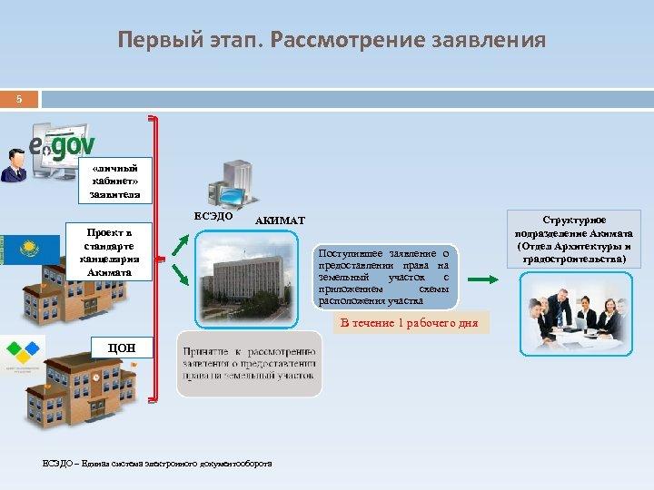 Первый этап. Рассмотрение заявления 5 «личный кабинет» заявителя ЕСЭДО Проект в стандарте канцелярия Акимата