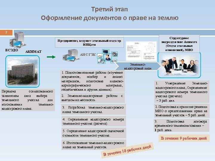Третий этап Оформление документов о праве на землю 7 Структурное подразделение Акимата (Отдел земельных