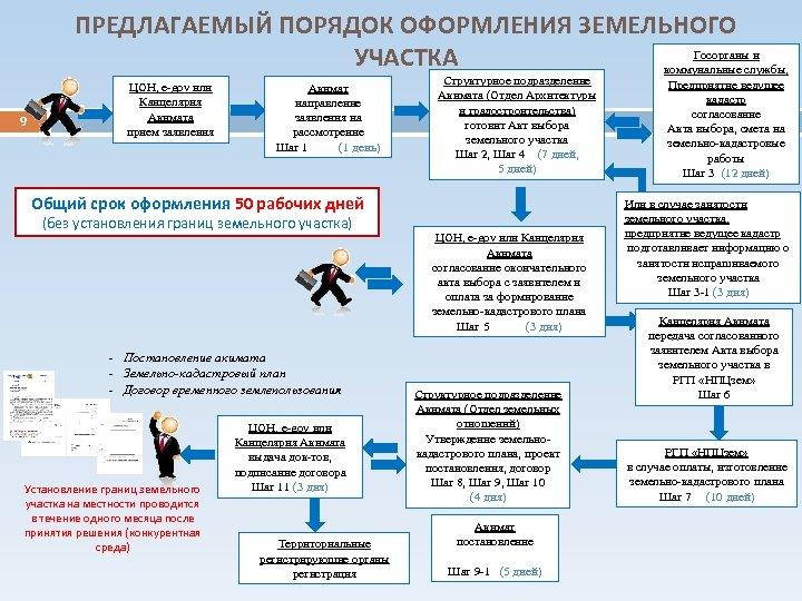 ПРЕДЛАГАЕМЫЙ ПОРЯДОК ОФОРМЛЕНИЯ ЗЕМЕЛЬНОГО Госорганы и УЧАСТКА коммунальные службы, 9 ЦОН, e-gov или Канцелярия