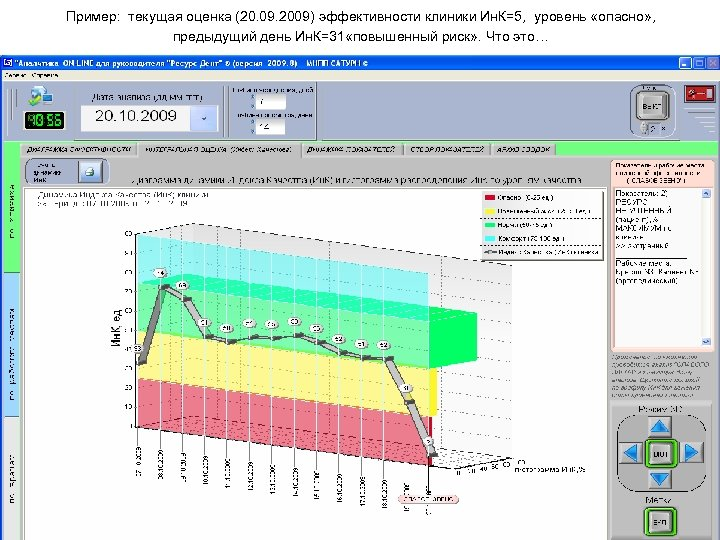 Пример: текущая оценка (20. 09. 2009) эффективности клиники Ин. К=5, уровень «опасно» , предыдущий