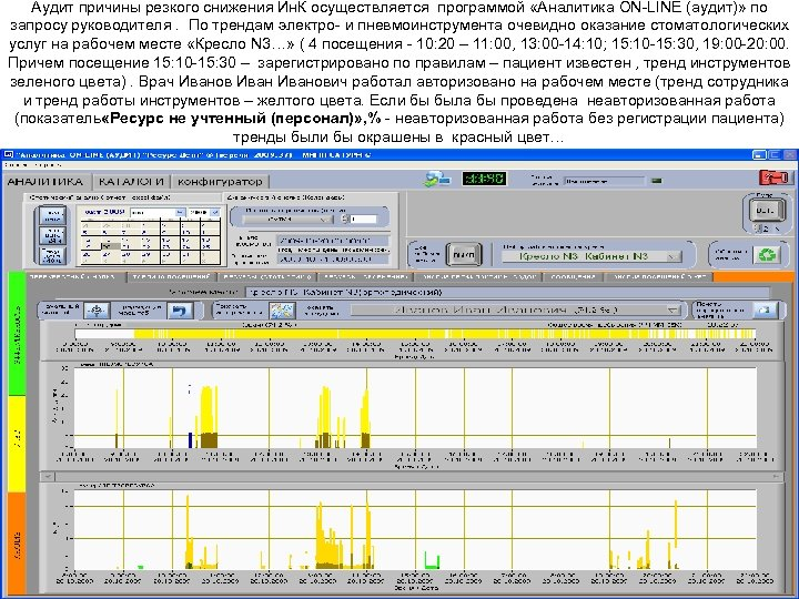 Аудит причины резкого снижения Ин. К осуществляется программой «Аналитика ON-LINE (аудит)» по запросу руководителя.