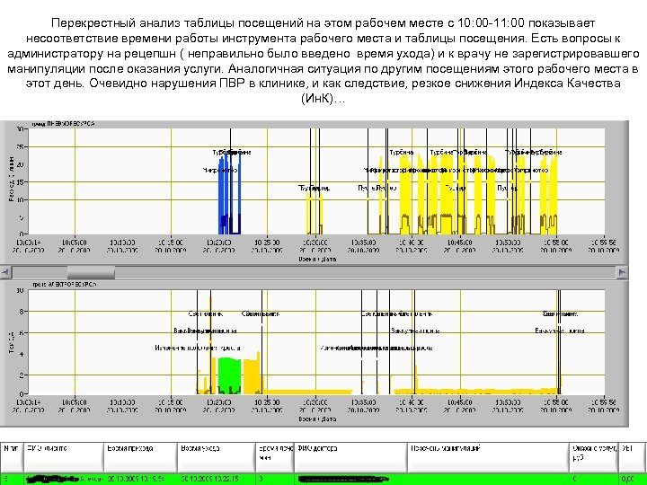 Перекрестный анализ таблицы посещений на этом рабочем месте с 10: 00 -11: 00 показывает