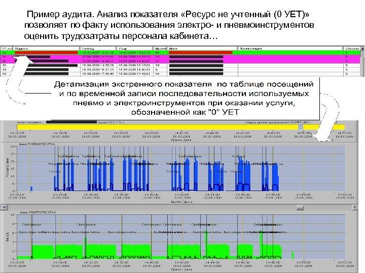 Пример аудита. Анализ показателя «Ресурс не учтенный (0 УЕТ)» позволяет по факту использования электро-