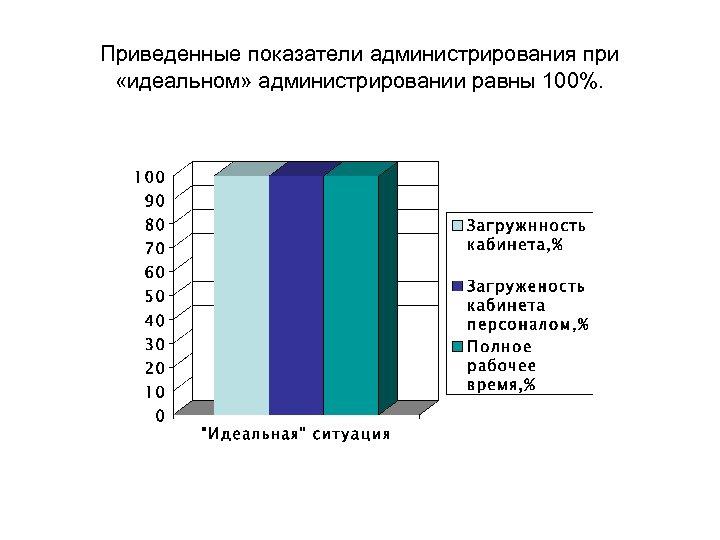 Приведенные показатели администрирования при «идеальном» администрировании равны 100%.
