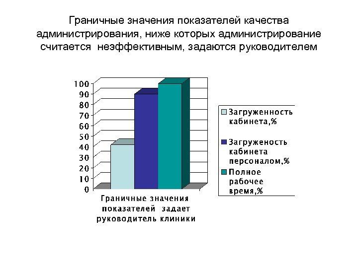 Граничные значения показателей качества администрирования, ниже которых администрирование считается неэффективным, задаются руководителем